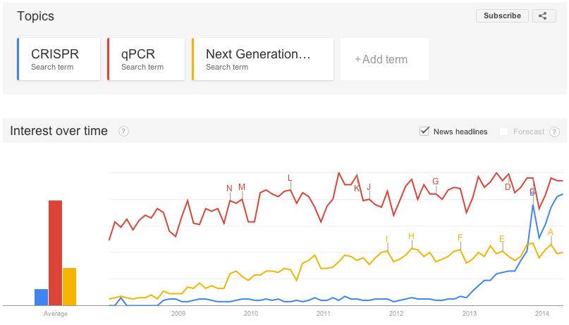 "Google Trends shows CRISPR ""interest over time"" reaching Breakout status"
