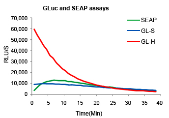 GLuc and SEAP dual detection assay graph GeneCopoeia tebu-bio