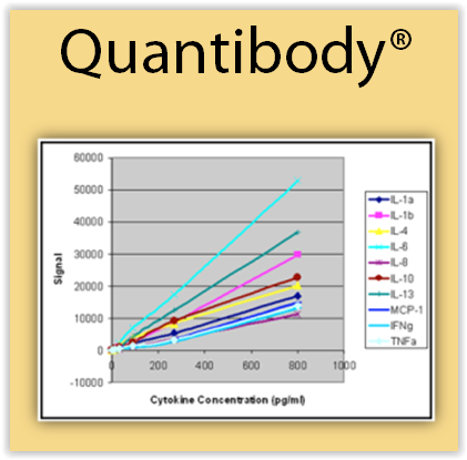 Cytokine Quantibody Arrays from Raybiotech and tebu-bio laboratories