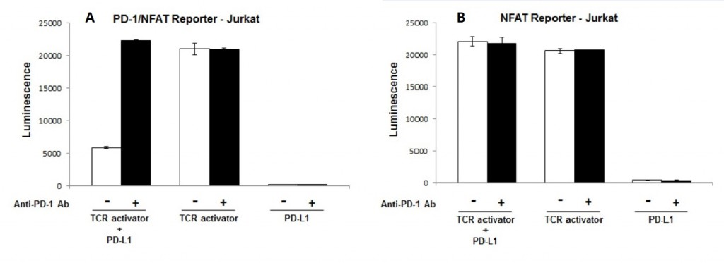 anti-PD-1 neutralizing antibody in PD-1/PD-L1 cell-based