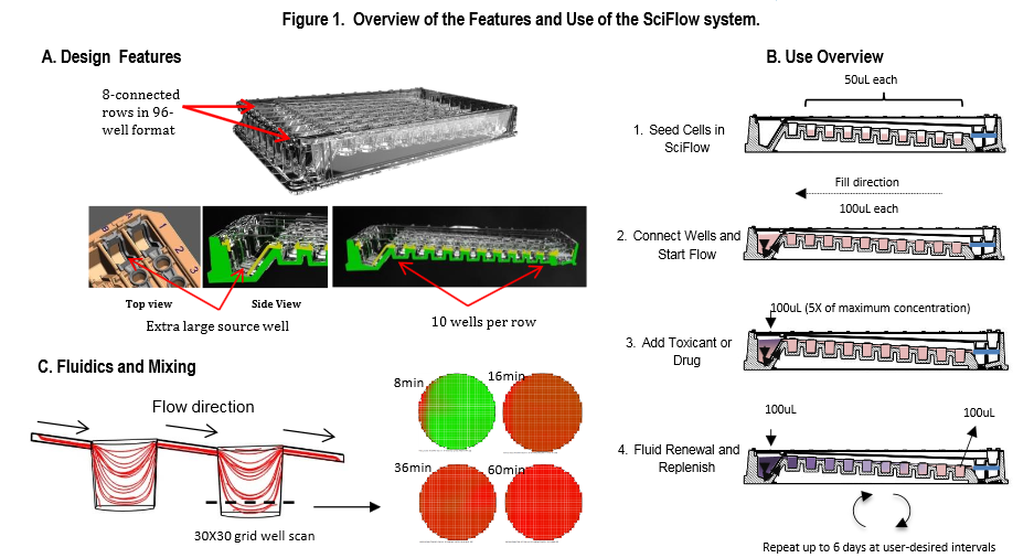 SciFlow Plate Overview