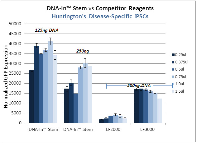 DNA-In_Stem_vs_Competitor-HD4