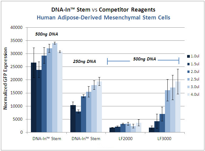 DNA-In_Stem_vs_Competitor-MSC2