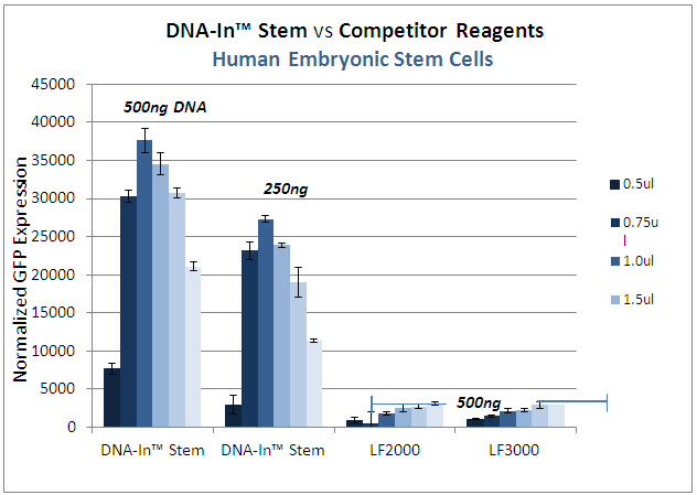 DNA-In_Stem_vs_Competitor-hESC3