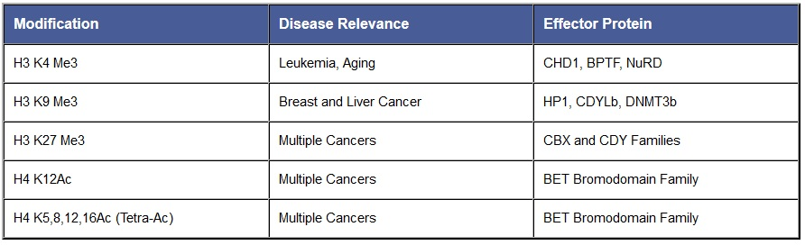 dNUC and diseases