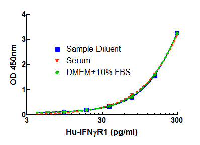 Typical Standard Curve in Sample Diluent, Serum and TCM