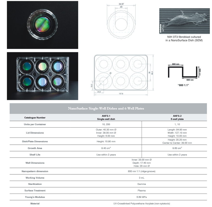 ANFS specifications
