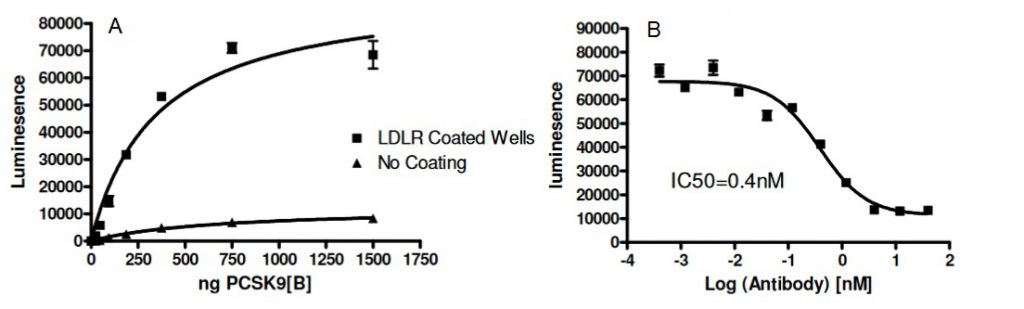 PCSK9 - LDLR BPS assay results. Source BPS tebu-bio.
