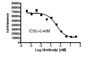 anti PCSK9 neutralizing ab - results