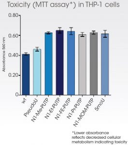 reduce toxicity of cleanCap 5moU mRNA