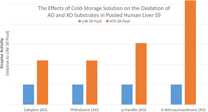 The effects of Cold-Storage Solution on the Oxidation of AO and XO substrates in Pooled Human Liver S9