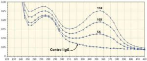 Biotinylated IgG spectra with different dose of ChromaLink biotin - tebu-bio
