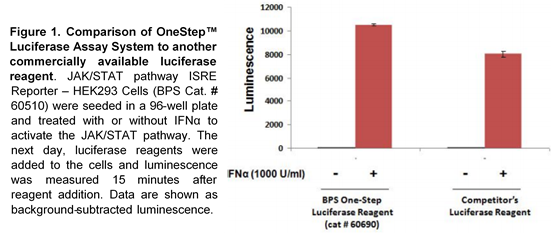 OneStep Luciferase Assay System for Drug Discovery gene reporter assays.