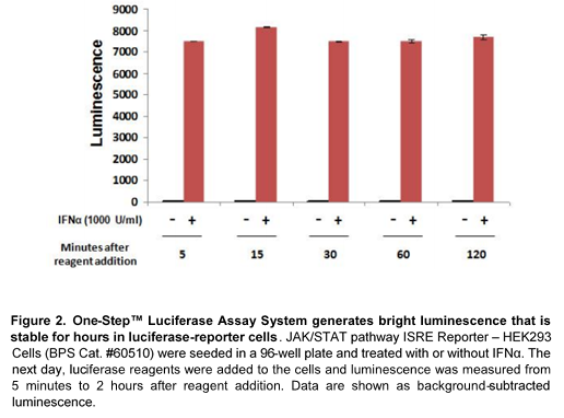 OneStep Luciferase Assay System for Drug Discovery applications - Bright and stable luminescence