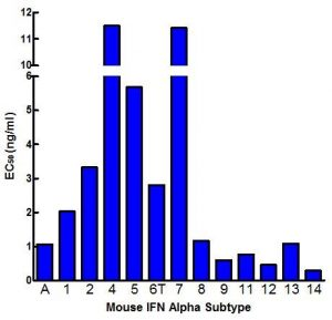 Representative graph obtained with the Neutralizing C12R Mouse IFN Alpha Decoy Receptor (cat. nr. 12185-1). Source: PBL / tebu-bio.