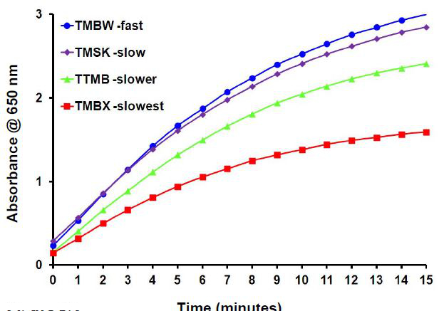 ELISa test with several type of TMB