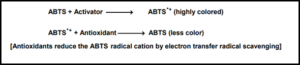 Activated ABTS principle