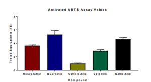 Activated ABTS graphic