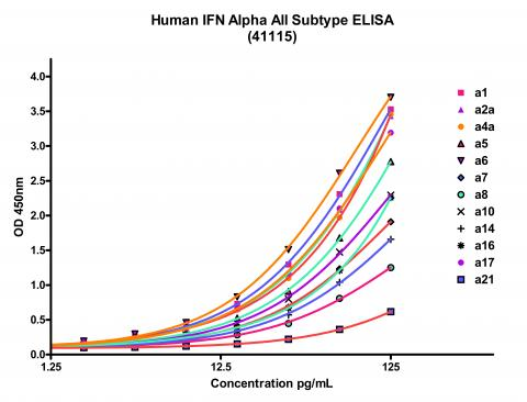 IFN-Alpha Human All Subtype ELISA Kit tebu-bio PBL Assay Science