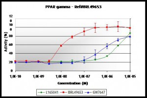 PPAR gamma dose response with tebu-bio's PPAR cell-based assays for active compounds screening.