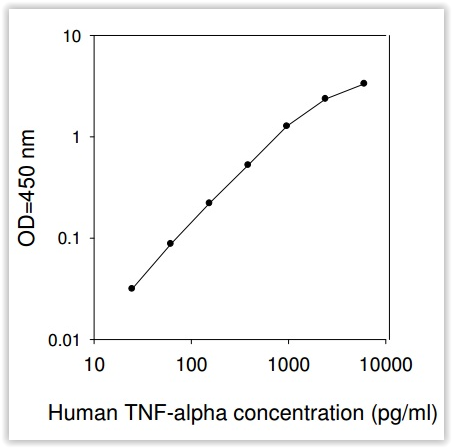 standard-curve-obtained-with-raybio-elisa-human-tnf-alpha