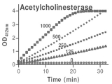 Acetylcholinesterase Assay Kit tebu-bio
