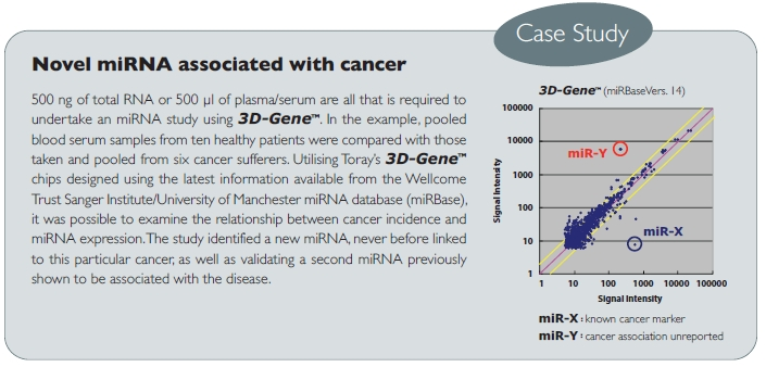 Case studies: 3D-gene services in biomarker discovery